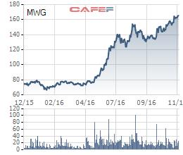 Diễn biến giá cổ phiếu MWG trong 1 năm gần đây.