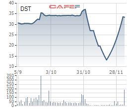 Cổ phiếu vừa tăng trần 10 phiên liên tiếp, Sách Nam Định (DST) tính chào bán 15,8 triệu cp giá 10.000 đồng - Ảnh 1.