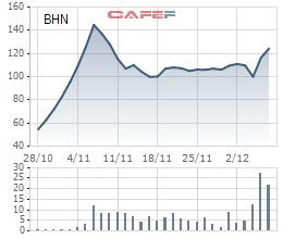 Diễn biến giá cổ phiếu BHN từ ngày giao dịch trên UpCOM.