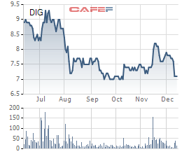 Diễn biến giá cổ phiếu DIG trong 6 tháng gần đây.
