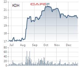 Biến động giá cổ phiếu KDH trong 6 tháng gần đây.