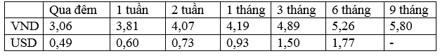 Lãi suất bình quân liên ngân hàng của các kỳ hạn chủ chốt trong tuần từ 05 - 09/12/2016.