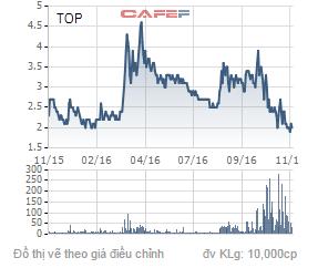 Biến động giá cổ phiếu TOP trong 1 năm qua.