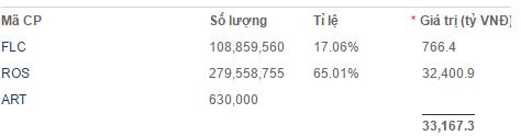 Trị giá 2 loại cổ phiếu mà ông Trịnh Văn Quyết nắm giữ trên sàn chứng khoán đạt hơn 33 nghìn tỷ đồng
