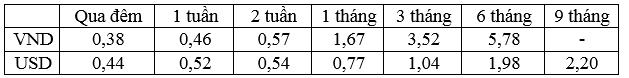 Lãi suất bình quân liên ngân hàng của các kỳ hạn chủ chốt trong tuần từ 19-23/9/2016.