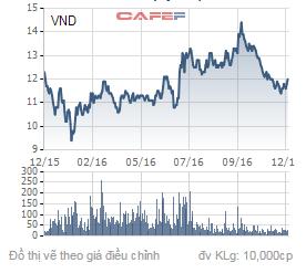 Giá cổ phiếu VND trong 1 năm qua.