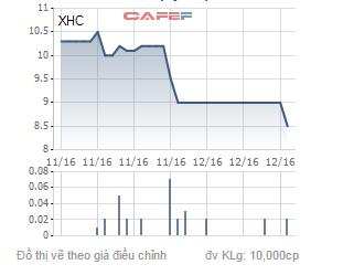 Biến động giá cổ phiếu XHC trong 1 năm qua.