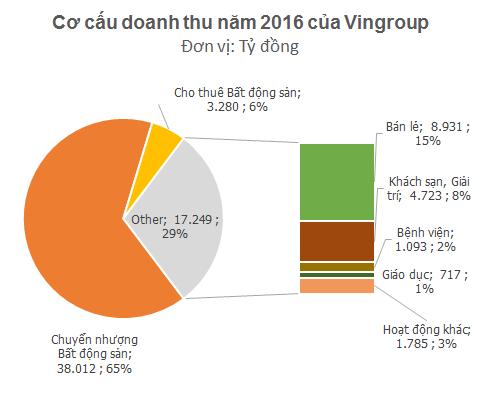 Bán và cho thuê bất động sản chiếm hơn 70% doanh thu năm 2016 của Vingroup
