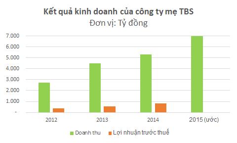 04 01 2017 9 08 36 sa 1483495726954 - Lớn gấp nhiều lần Biti's, doanh nghiệp kín tiếng này thực sự là tên tuổi lớn ngành da giày Việt Nam