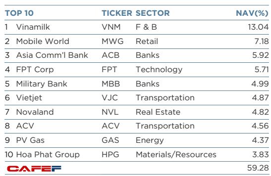 Ba khoản đầu tư vào Vietjet, Novaland và ACV hiện chiếm gần 15% danh mục của VEIL, tương ứng lượng cổ phiếu trị giá hơn 150 triệu USD.