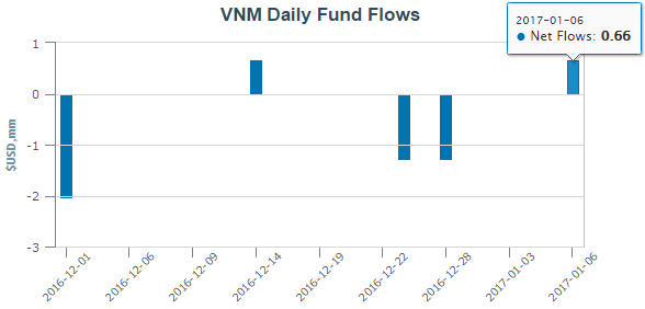 VNM ETF hút ròng 0,66 triệu USD trong tuần đầu năm mới 2017