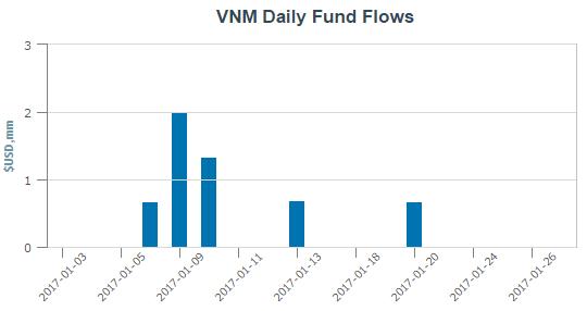 V.N.M ETF liên tục hút ròng vốn trong tháng 1
