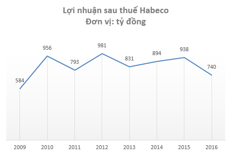 Lợi nhuận Habeco thấp nhất trong vòng 7 năm trở lại đây