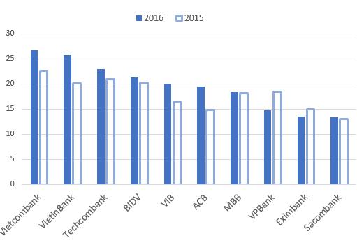 Thu nhập bình quân tháng của nhân viên các NH trong 2 năm qua. Trong đó số liệu 2015 đã được kiểm toán.
