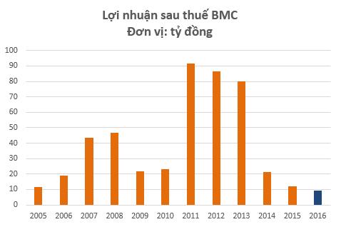 Lợi nhuận năm 2016 của BMC thấp nhất kể từ khi lên sàn