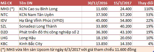 Cổ phiếu hạ tầng KCN tăng mạnh trong những tháng đầu năm 2017