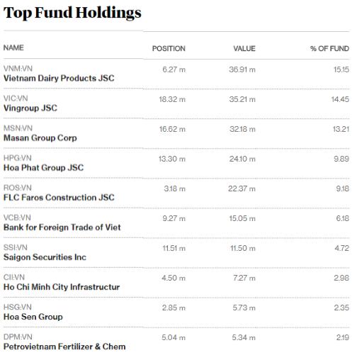 Top 10 cổ phiếu chiếm tỷ trọng lớn nhất danh mục FTSE Vietnam ETF (nguồn: Bloomberg)