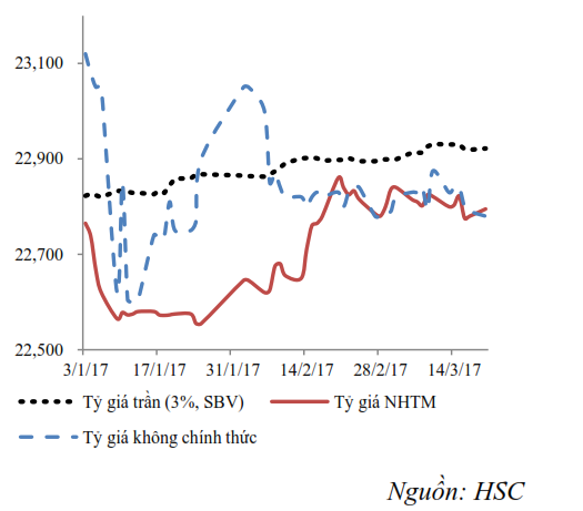Tỷ giá USD/VND.