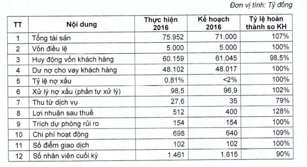 Kết quả kinh doanh BacABank năm 2016