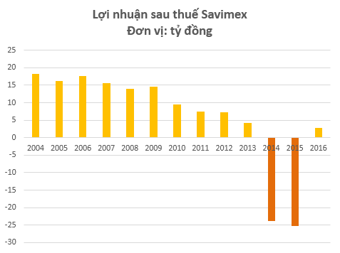 Savimex đã có lãi trở lại sau 2 năm tham gia cơ cấu của E.Land