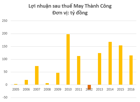 May Thành Công (TCM) tăng trưởng ổn định sau sự hiện diện của E.Land