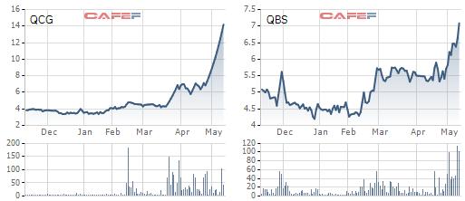 Cổ phiếu penny đồng loạt bốc đầu trong thời gian gần đây
