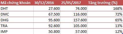 Cổ phiếu ngành dược tăng trưởng ấn tượng trong nửa đầu năm 2017