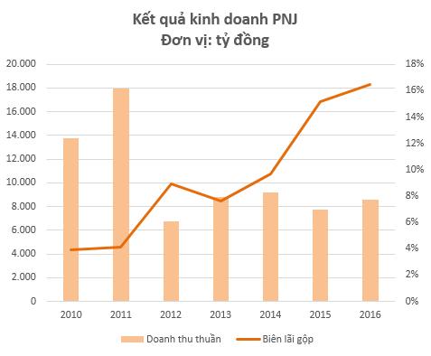 Hiệu quả hoạt động PNJ tăng lên đáng kể khi tập trung vào mảng trang sức