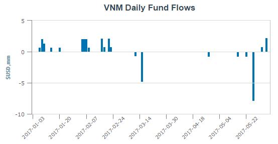 V.N.M ETF được bơm ròng 5,1 triệu USD từ đầu năm tới nay