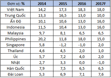 Tăng trưởng tín dụng của một số nước khu vực. Nguồn: Ngân hàng Nhà nước (NHNN) và BMI (cho các nước ngoài Việt Nam).