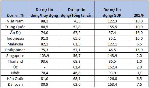Một số chỉ số hoạt động chính của ngân hàng thương mại (12/2016). Nguồn: NHNN và BMI.