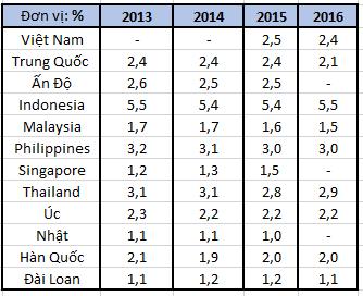 NIM của ngân hàng thương mại trong khu vực. Nguồn: Báo cáo tài chính của các ngân hàng thương mại Việt Nam; Moody's cho các nước khác.