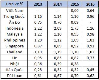 ROA của ngân hàng thương mại trong khu vực. Nguồn: Báo cáo tài chính của các ngân hàng thương mại Việt Nam; Moody's cho các nước khác.