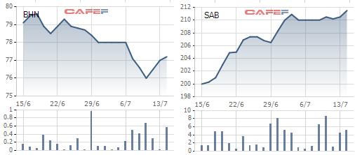 Diễn biến giao dịch SAB, BHN trong 1 tháng qua