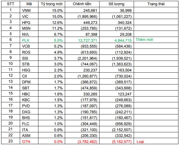 Dự báo danh mục FTSE Vietnam ETF trong kỳ review quý 3