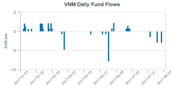 V.N.M ETF bị phân phối rút ròng hơn 7 triệu USD trước kỳ review