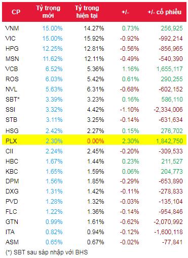 Ước tính danh mục FTSE Vietnam ETF trong đợt review quý 3