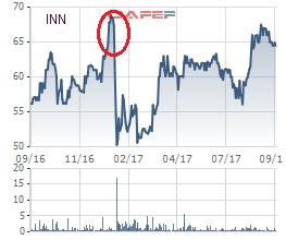 Cổ phiếu INN từng giảm mạnh bởi bà hỏa viếng thăm