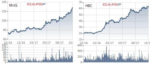 Diễn biến cổ phiếu MWG và HBC từ đầu năm tới nay