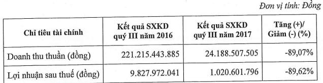 Sụt giảm nguồn thu trầm trọng, PXS báo lãi vỏn vẹn 1 tỷ đồng trong quý 3/2017 - Ảnh 1.