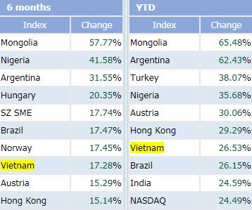 TTCK Việt Nam nằm top những thị trường tăng mạnh nhất thế giới từ đầu năm