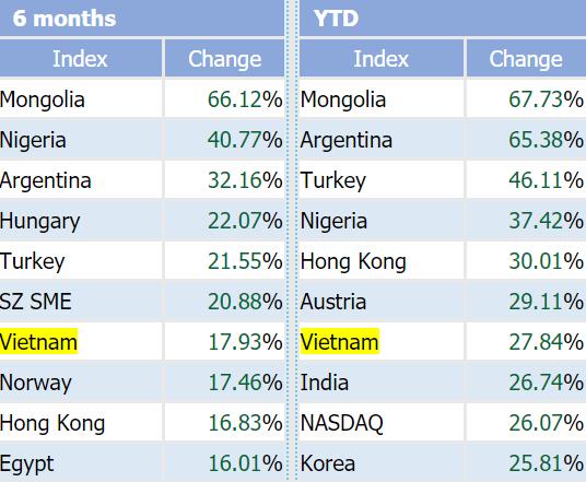 Vốn hóa HoSE chạm mốc kỷ lục 100 tỷ USD - Ảnh 3.