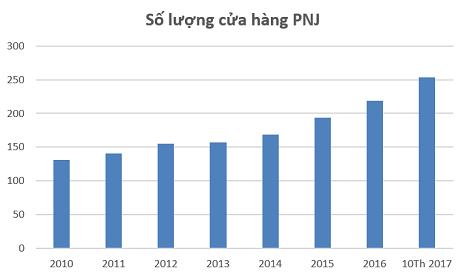 Số lượng cửa hàng PNJ bao phủ rộng khắp toàn quốc
