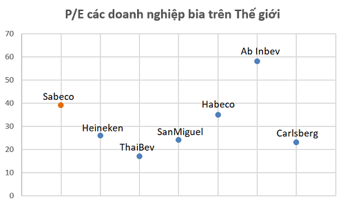 P/E Sabeco đang bỏ xa nhiều đại gia trên Thế giới