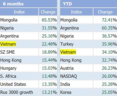 VnIndex là chỉ số chứng khoán tăng mạnh thứ 5 Thế giới từ đầu năm tới nay