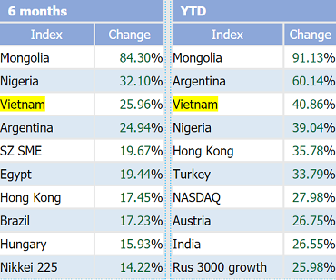 VnIndex lọt top 3 chỉ số chứng khoán tăng mạnh nhất Thế giới từ đầu năm tới nay