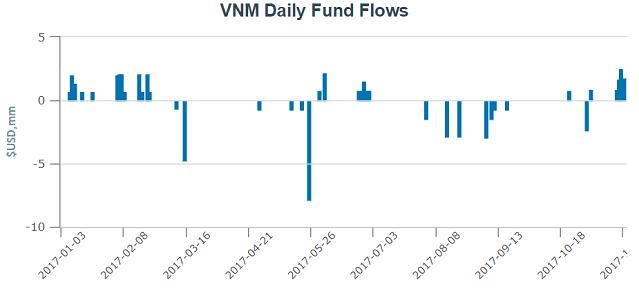 Biến động thu hút vốn V.N.M ETF từ đầu năm tới nay