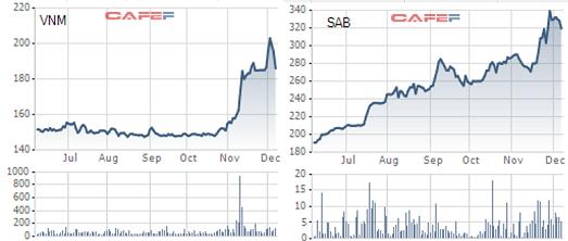 VNM, SAB đã điều chỉnh về vùng giá thoái vốn