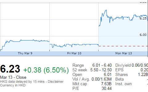 Giống như Novaland, cổ phiếu Regina Miracle cũng tăng mạnh sau khi vào rổ chỉ số của VNM ETF