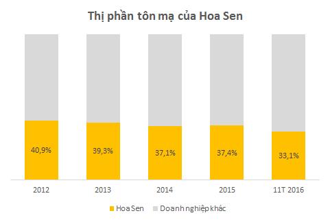Thị phần của Hoa Sen đang có xu hướng giảm dần. Trong năm 2016, doanh nghiệp này đã mất đi hơn 4% thị phần